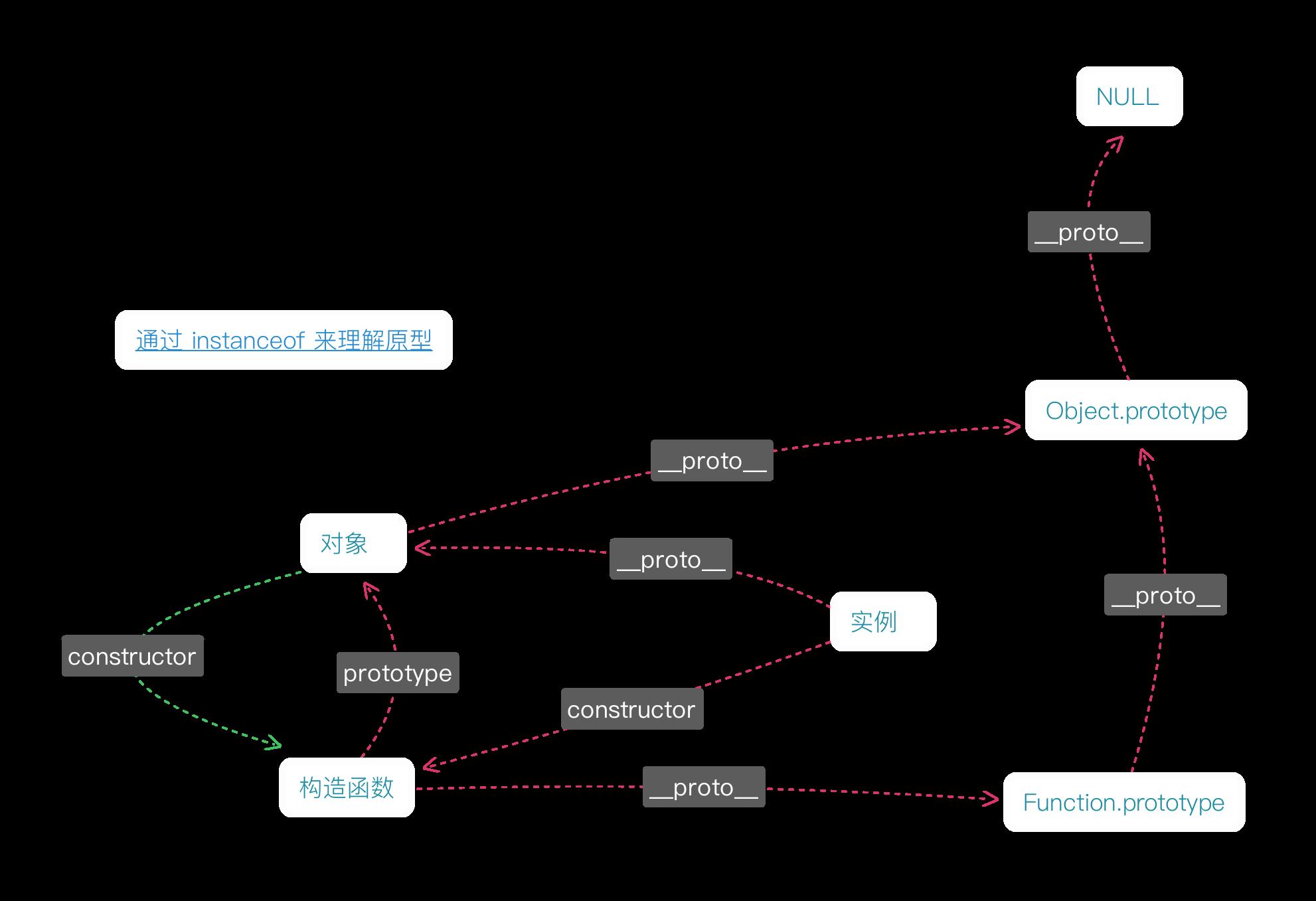 Cover Image for Javascript 中实现对象原型继承的三种方式